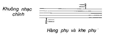 Cách đọc sheet nhạc cơ bản