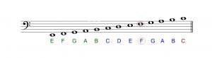 cach-doc-sheet-nhac-piano-khoa-fa