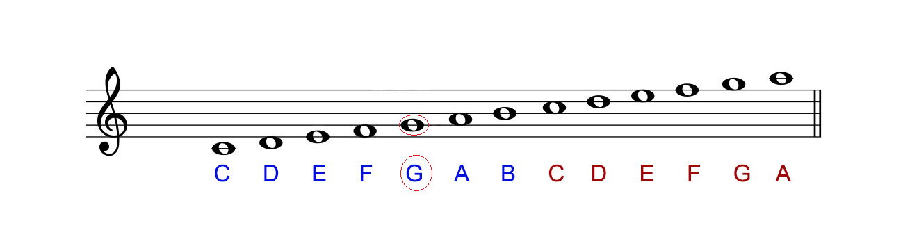 cach-doc-sheet-nhac-piano-khoa-sol